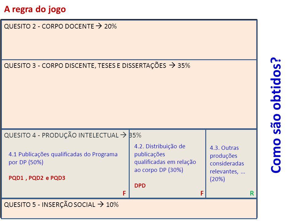 QUESITO 2 - CORPO DOCENTE 20% QUESITO 3 - CORPO DISCENTE, TESES E DISSERTAÇÕES 35% QUESITO 4 - PRODUÇÃO INTELECTUAL 35% QUESITO 5 - INSERÇÃO SOCIAL 10% 4.1 Publicações qualificadas do Programa por DP (50%) PQD1, PQD2 e PQD3 4.2.