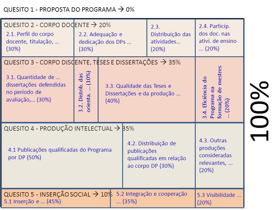 QUESITO 1 - PROPOSTA DO PROGRAMA 0% QUESITO 2 - CORPO DOCENTE 20% QUESITO 3 - CORPO DISCENTE, TESES E DISSERTAÇÕES 35% QUESITO 4 - PRODUÇÃO INTELECTUAL 35% QUESITO 5 - INSERÇÃO SOCIAL 10% 100% 2.1.