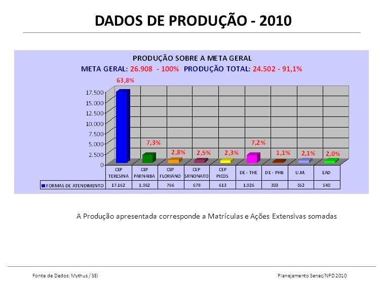 DADOS DE PRODUÇÃO - 2010 Fonte de Dados: Mythus / SEI Planejamento Senac/NPD 2010 A Produção apresentada corresponde a Matrículas e Ações Extensivas somadas