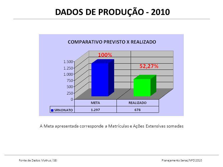 DADOS DE PRODUÇÃO - 2010 A Meta apresentada corresponde a Matrículas e Ações Extensivas somadas Fonte de Dados: Mythus / SEI Planejamento Senac/NPD 2010