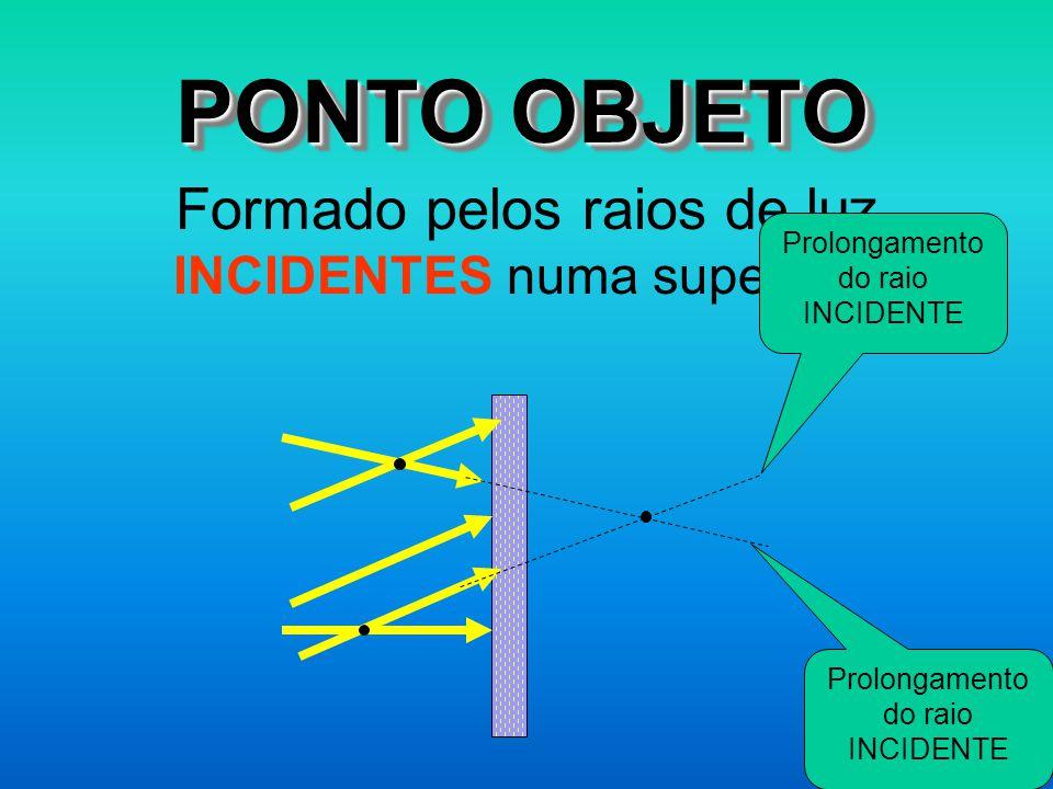 PONTO OBJETO Formado pelos raios de luz INCIDENTES numa superfície Gustavo Killner Prolongamento do raio INCIDENTE