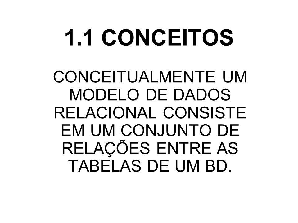 1.1 CONCEITOS CONCEITUALMENTE UM MODELO DE DADOS RELACIONAL CONSISTE EM UM CONJUNTO DE RELAÇÕES ENTRE AS TABELAS DE UM BD.