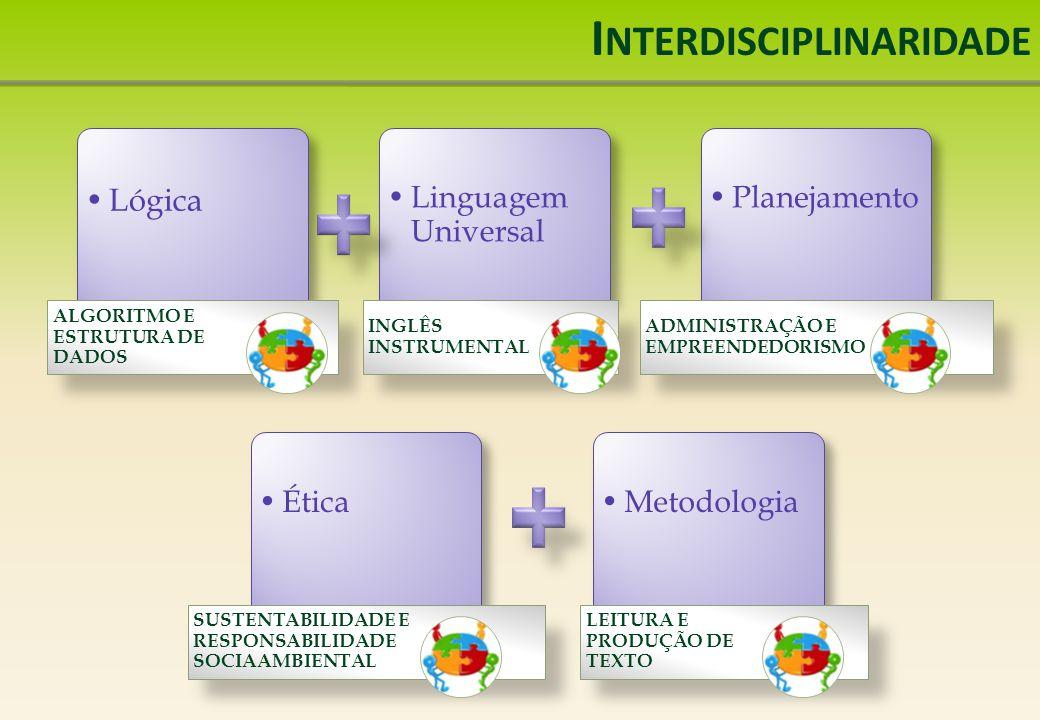 I NTERDISCIPLINARIDADE Lógica ALGORITMO E ESTRUTURA DE DADOS Linguagem Universal INGLÊS INSTRUMENTAL Planejamento ADMINISTRAÇÃO E EMPREENDEDORISMO Ética SUSTENTABILIDADE E RESPONSABILIDADE SOCIAAMBIENTAL Metodologia LEITURA E PRODUÇÃO DE TEXTO