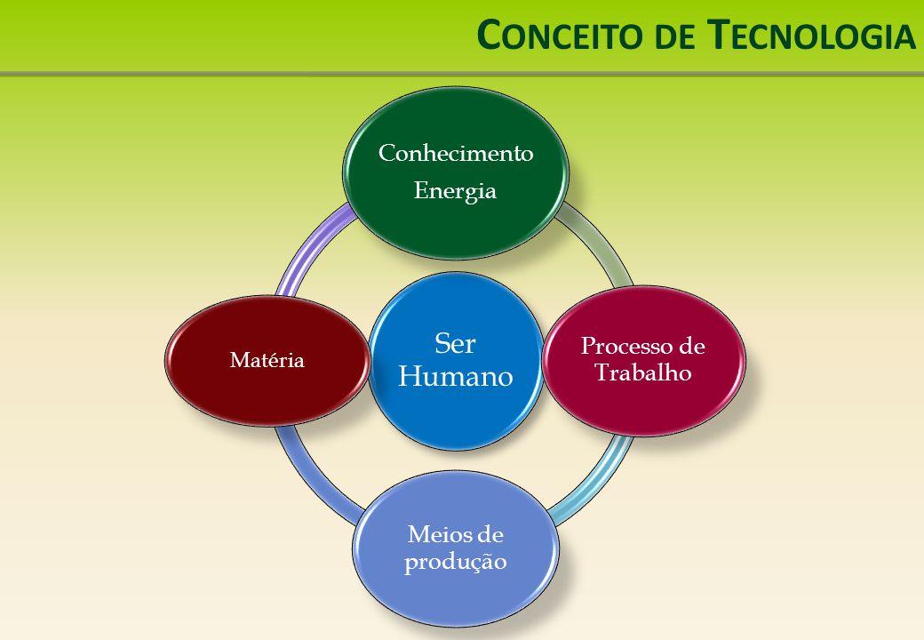 C ONCEITO DE T ECNOLOGIA Ser Humano Conhecimento Energia Processo de Trabalho Meios de produção Matéria