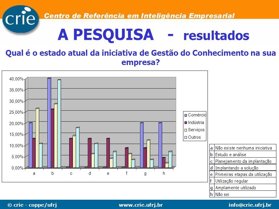 © crie - coppe/ufrjinfo@crie.ufrj.brwww.crie.ufrj.br A PESQUISA - resultados Qual é o estado atual da iniciativa de Gestão do Conhecimento na sua empr