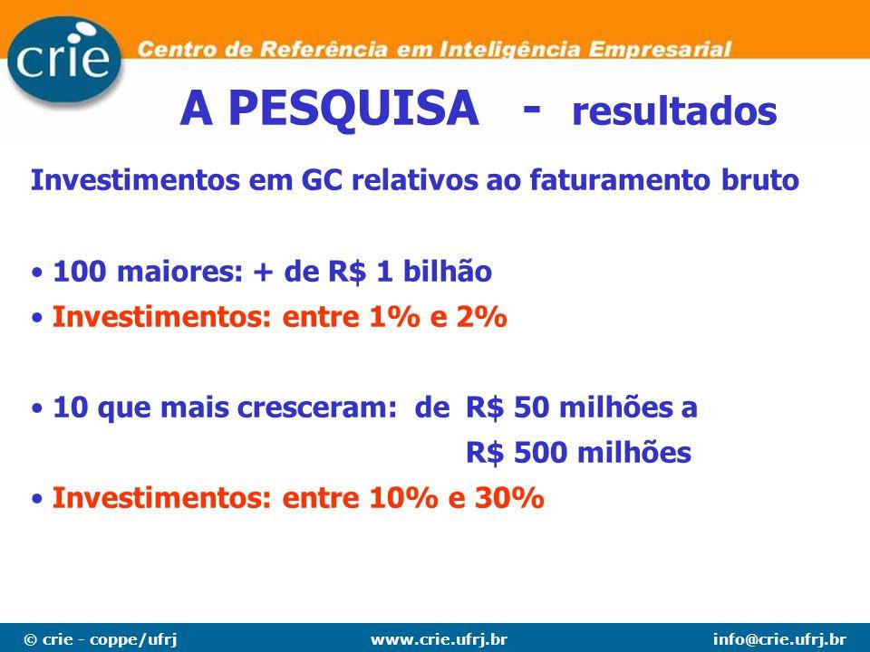 © crie - coppe/ufrjinfo@crie.ufrj.brwww.crie.ufrj.br A PESQUISA - resultados Investimentos em GC relativos ao faturamento bruto 100 maiores: + de R$ 1