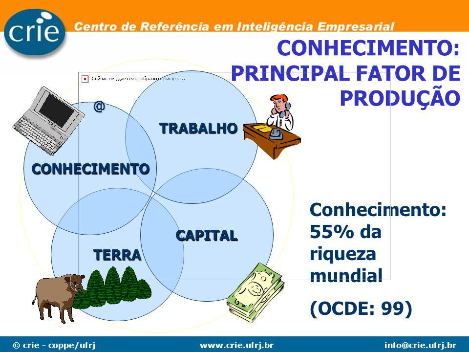 © crie - coppe/ufrjinfo@crie.ufrj.brwww.crie.ufrj.br CONHECIMENTO: PRINCIPAL FATOR DE PRODUÇÃO Conhecimento: 55% da riqueza mundial (OCDE: 99) TERRA C