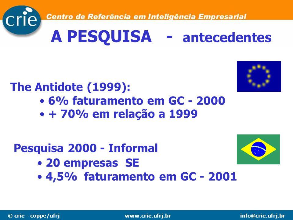© crie - coppe/ufrjinfo@crie.ufrj.brwww.crie.ufrj.br Pesquisa 2000 - Informal The Antidote (1999): 6% faturamento em GC - 2000 + 70% em relação a 1999
