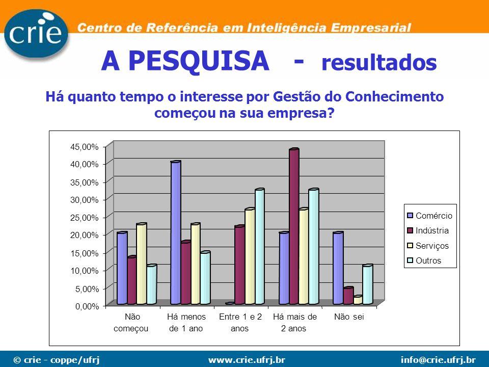 © crie - coppe/ufrjinfo@crie.ufrj.brwww.crie.ufrj.br A PESQUISA - resultados Há quanto tempo o interesse por Gestão do Conhecimento começou na sua emp