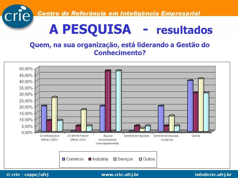 © crie - coppe/ufrjinfo@crie.ufrj.brwww.crie.ufrj.br A PESQUISA - resultados Quem, na sua organização, está liderando a Gestão do Conhecimento? 0,00%