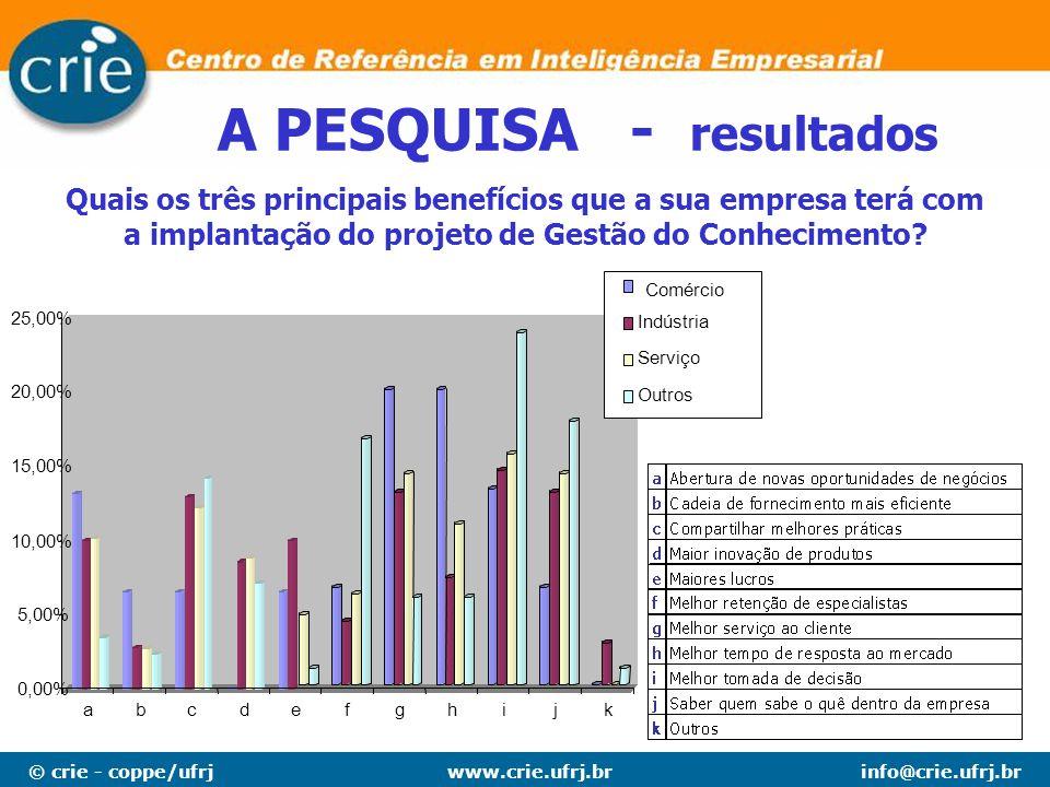 © crie - coppe/ufrjinfo@crie.ufrj.brwww.crie.ufrj.br A PESQUISA - resultados Quais são as duas razões mais importantes para adotar uma iniciativa de Gestão Conhecimento na sua empresa.