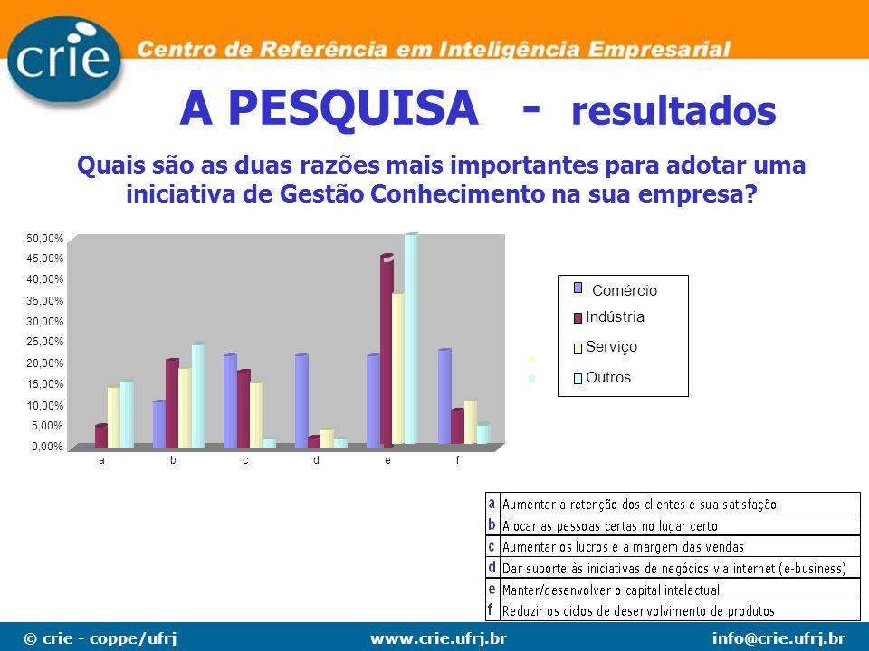 © crie - coppe/ufrjinfo@crie.ufrj.brwww.crie.ufrj.br A PESQUISA - resultados Quais são as duas razões mais importantes para adotar uma iniciativa de G