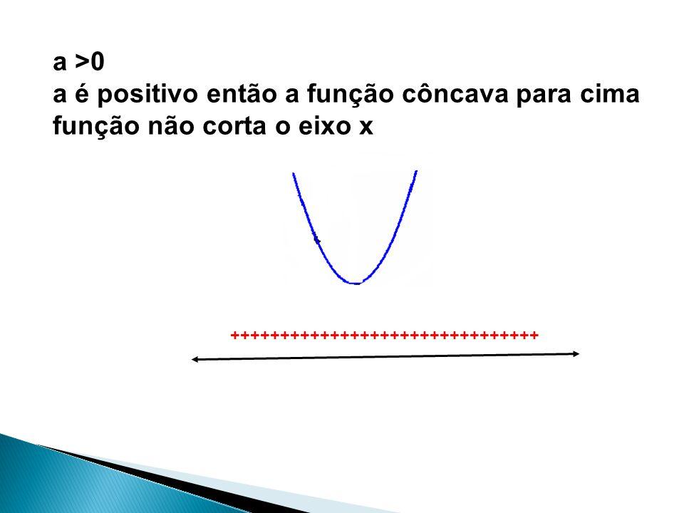 a >0 a é positivo então a função côncava para cima função não corta o eixo x +++++++++++++++++++++++++++++++