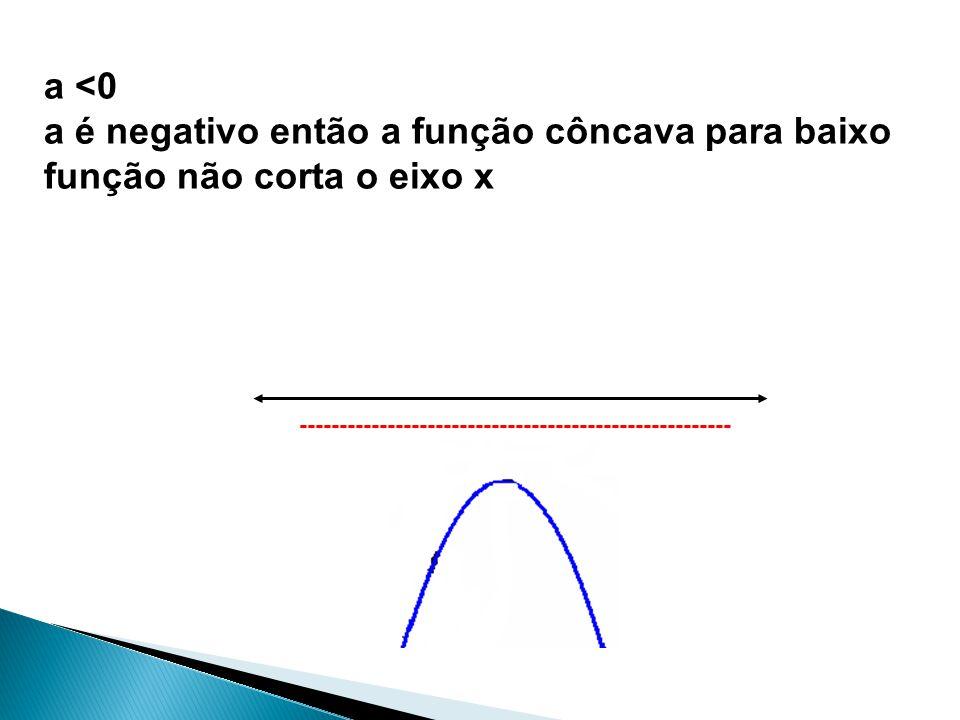a <0 a é negativo então a função côncava para baixo função não corta o eixo x ------------------------------------------------------