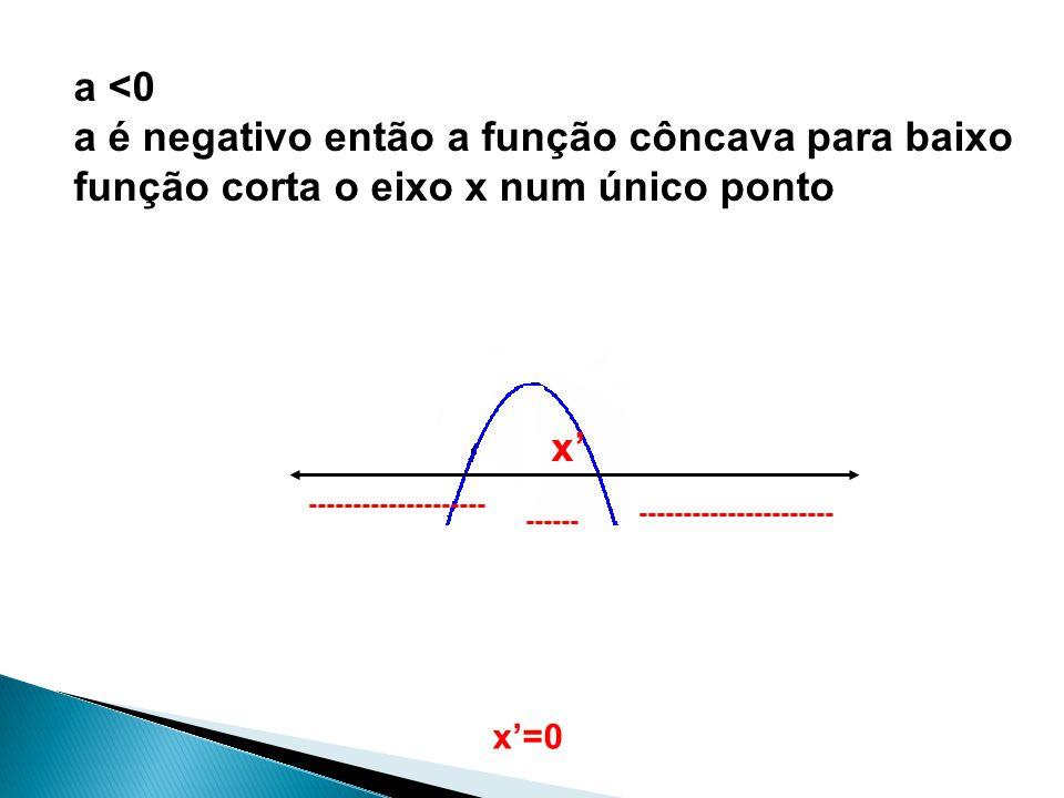 a <0 a é negativo então a função côncava para baixo função corta o eixo x num único ponto -------------------- x ---------------------- ------ x=0
