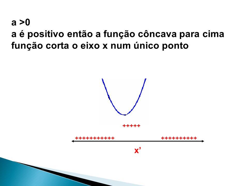 a >0 a é positivo então a função côncava para cima função corta o eixo x num único ponto ++++++++++ +++++++++++ +++++ x