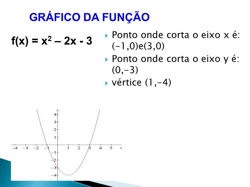 GRÁFICO DA FUNÇÃO f(x) = x 2 – 2x - 3 Ponto onde corta o eixo x é: (-1,0)e(3,0) Ponto onde corta o eixo y é: (0,-3) vértice (1,-4)