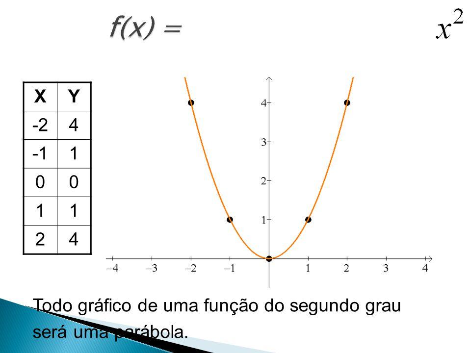 XY -24 1 00 11 24 Todo gráfico de uma função do segundo grau será uma parábola.