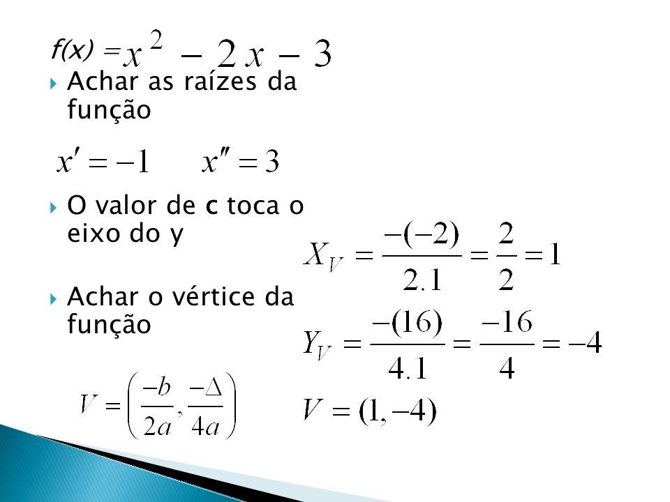 f(x) = Achar as raízes da função O valor de c toca o eixo do y Achar o vértice da função