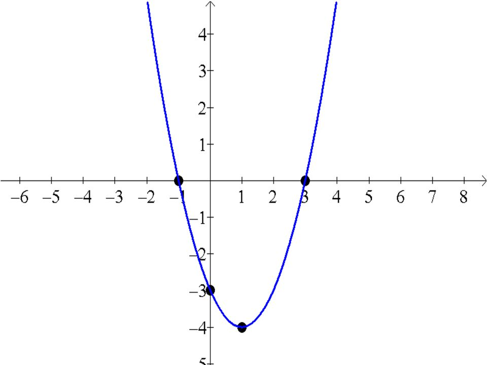 Ponto onde a função corta o eixo x Basta fazer y = 0, na função f(x)= ax 2 + bx + c, para y = 0 ax 2 + bx + c =0 Ponto onde corta o eixo y: O valor de c toca o eixo do y