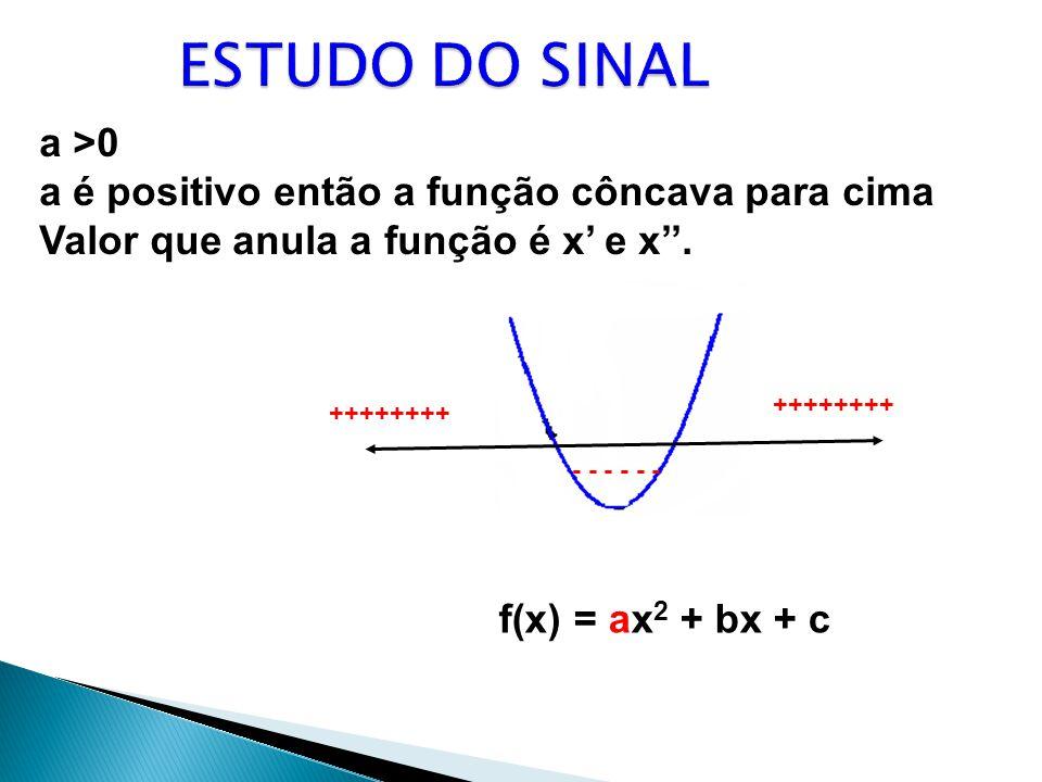 f(x) = ax 2 + bx + c a >0 a é positivo então a função côncava para cima Valor que anula a função é x e x. ++++++++ - - - ++++++++