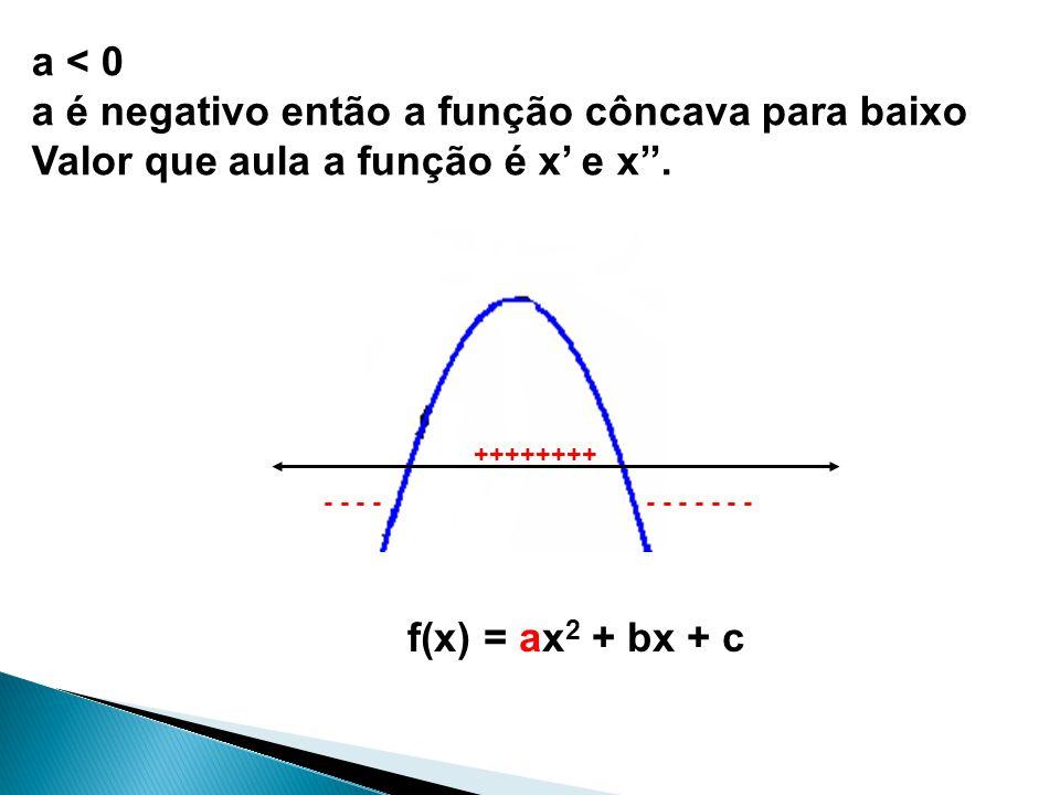 f(x) = ax 2 + bx + c a < 0 a é negativo então a função côncava para baixo Valor que aula a função é x e x. ++++++++ - - - - - - - - - - -