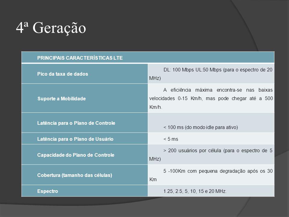 4ª Geração PRINCIPAIS CARACTERÍSTICAS LTE Pico da taxa de dados DL: 100 Mbps UL:50 Mbps (para o espectro de 20 MHz) Suporte a Mobilidade A eficiência