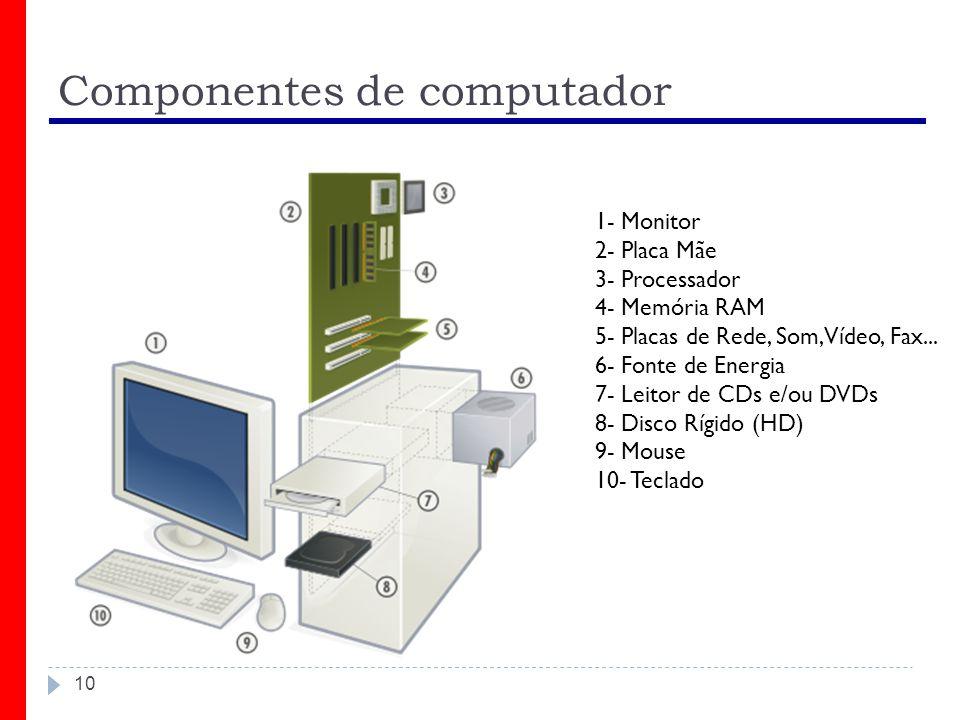 10 Componentes de computador 1- Monitor 2- Placa Mãe 3- Processador 4- Memória RAM 5- Placas de Rede, Som, Vídeo, Fax... 6- Fonte de Energia 7- Leitor