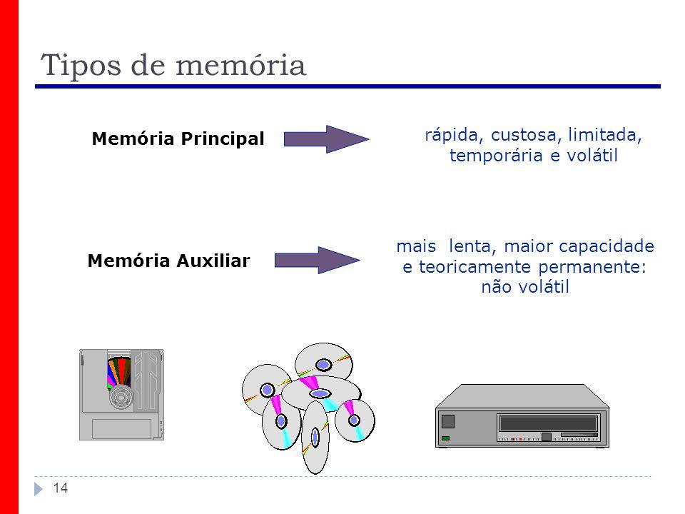 Tipos de memória 14 Memória Principal rápida, custosa, limitada, temporária e volátil Memória Auxiliar mais lenta, maior capacidade e teoricamente permanente: não volátil