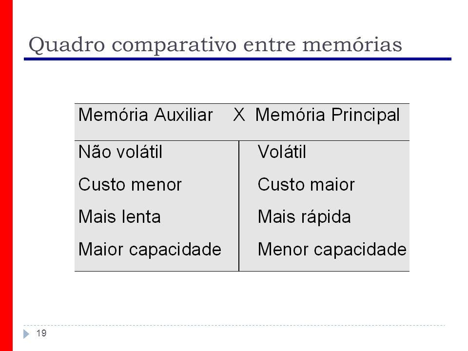 Quadro comparativo entre memórias 19