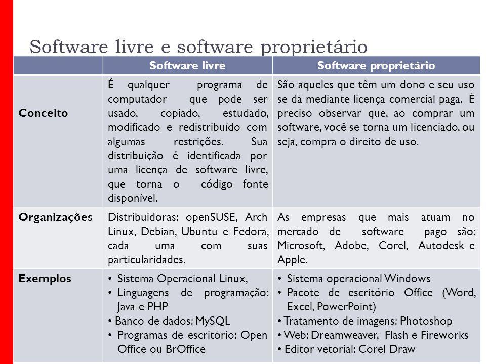 Software livre e software proprietário Software livreSoftware proprietário Conceito É qualquer programa de computador que pode ser usado, copiado, estudado, modificado e redistribuído com algumas restrições.