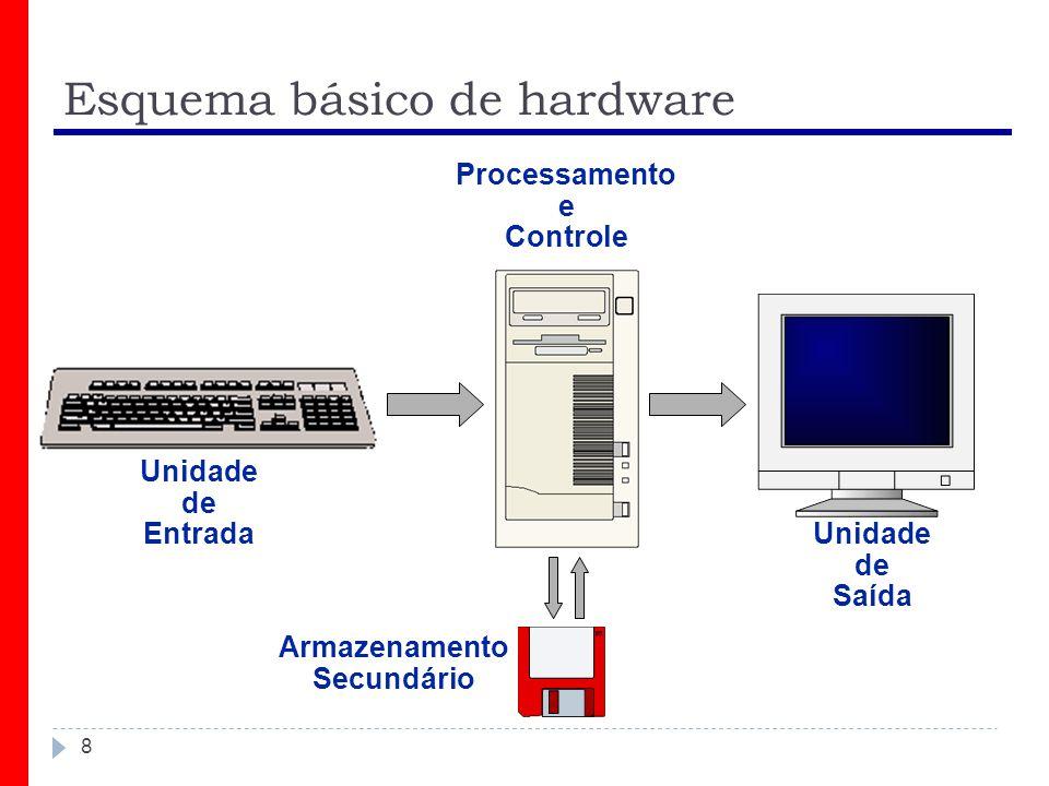 Esquema básico de hardware 8 Unidade de Entrada Unidade de Saída Processamento e Controle Armazenamento Secundário