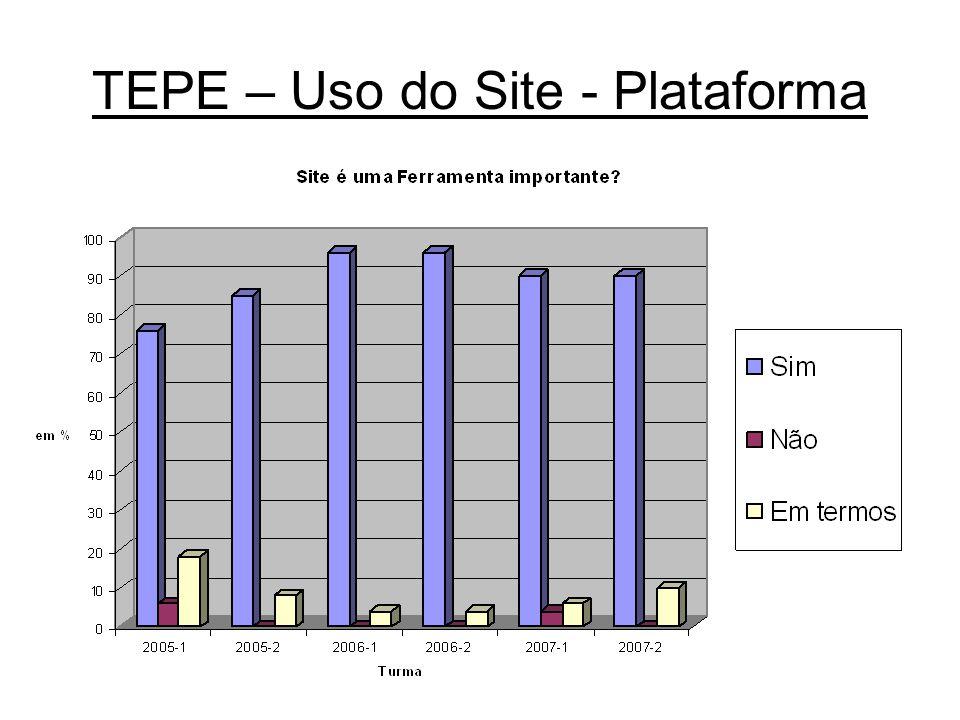 TEPE – Uso do Site - Plataforma