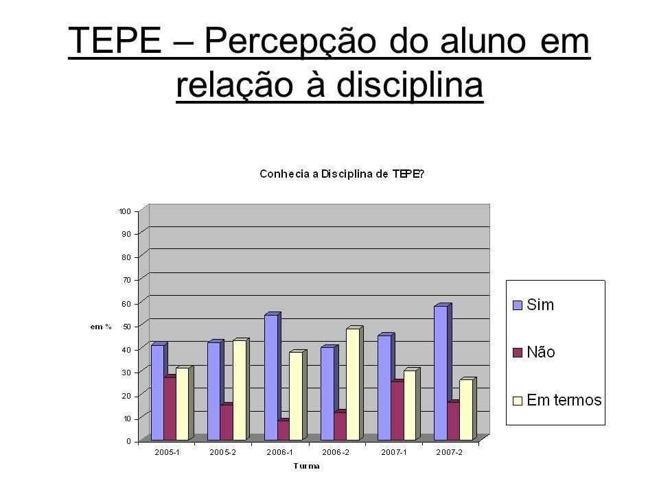 TEPE – Percepção do aluno em relação à disciplina