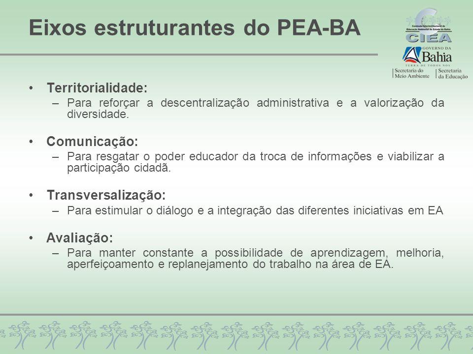 Eixos estruturantes do PEA-BA Territorialidade: –Para reforçar a descentralização administrativa e a valorização da diversidade. Comunicação: –Para re