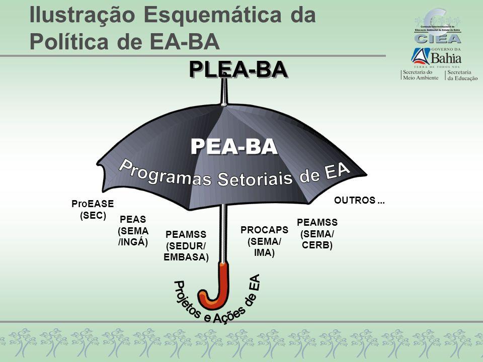 Ilustração Esquemática da Política de EA-BA PEAS (SEMA /INGÁ) PEAMSS (SEDUR/ EMBASA) ProEASE (SEC) PROCAPS (SEMA/ IMA) PEAMSS (SEMA/ CERB) OUTROS...