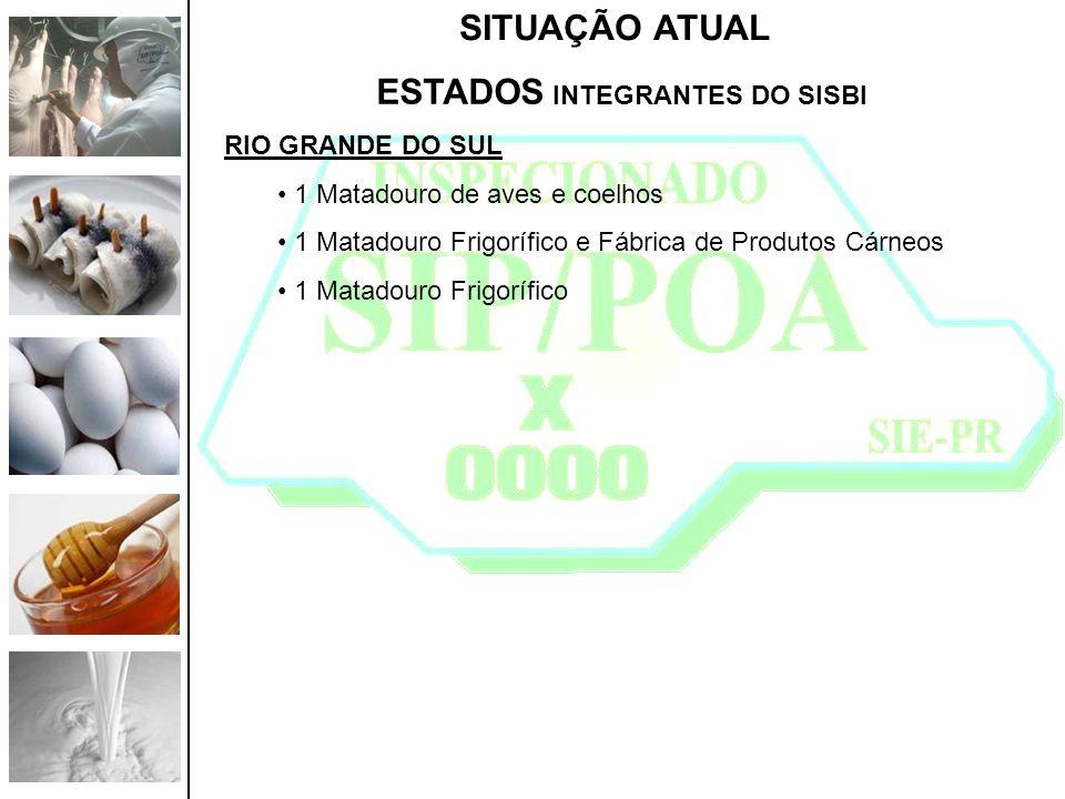 SITUAÇÃO ATUAL ESTADOS INTEGRANTES DO SISBI RIO GRANDE DO SUL 1 Matadouro de aves e coelhos 1 Matadouro Frigorífico e Fábrica de Produtos Cárneos 1 Ma