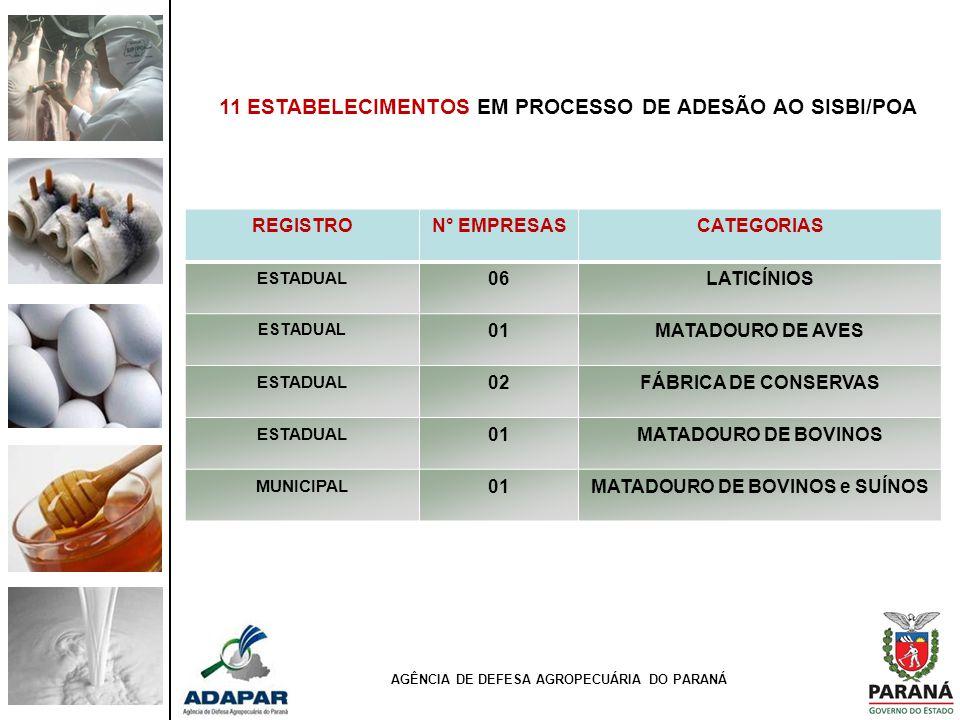 AGÊNCIA DE DEFESA AGROPECUÁRIA DO PARANÁ 11 ESTABELECIMENTOS EM PROCESSO DE ADESÃO AO SISBI/POA REGISTRON° EMPRESASCATEGORIAS ESTADUAL 06LATICÍNIOS ES