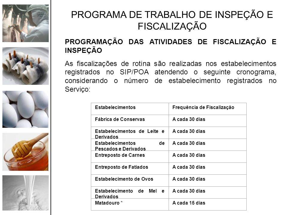 PROGRAMA DE TRABALHO DE INSPEÇÃO E FISCALIZAÇÃO PROGRAMAÇÃO DAS ATIVIDADES DE FISCALIZAÇÃO E INSPEÇÃO As fiscalizações de rotina são realizadas nos es