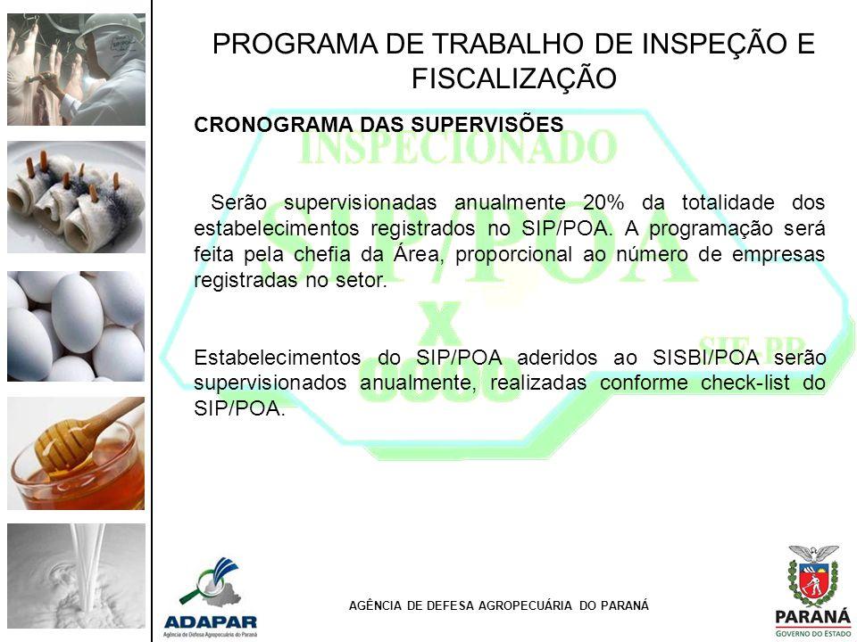 PROGRAMA DE TRABALHO DE INSPEÇÃO E FISCALIZAÇÃO CRONOGRAMA DAS SUPERVISÕES Serão supervisionadas anualmente 20% da totalidade dos estabelecimentos reg