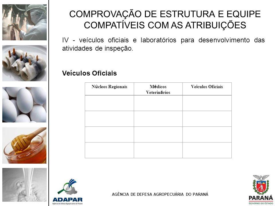 COMPROVAÇÃO DE ESTRUTURA E EQUIPE COMPATÍVEIS COM AS ATRIBUIÇÕES IV - veículos oficiais e laboratórios para desenvolvimento das atividades de inspeção