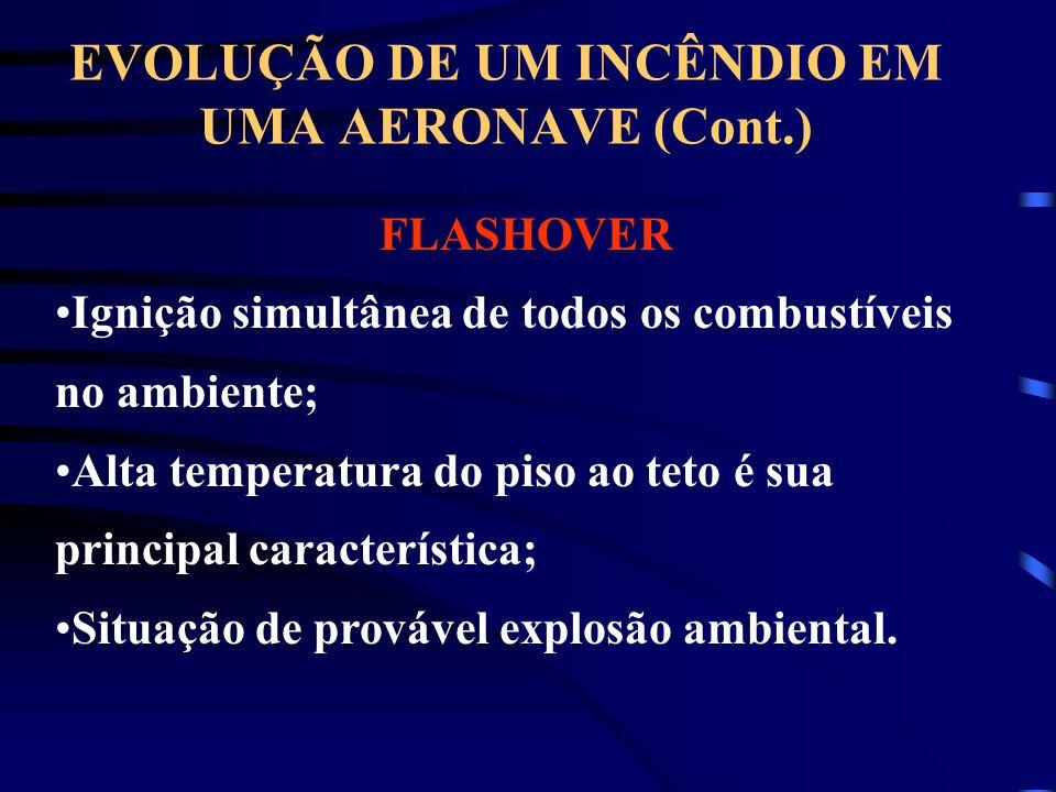 EVOLUÇÃO DE UM INCÊNDIO EM UMA AERONAVE (Cont.) FLASHOVER Ignição simultânea de todos os combustíveis no ambiente; Alta temperatura do piso ao teto é sua principal característica; Situação de provável explosão ambiental.