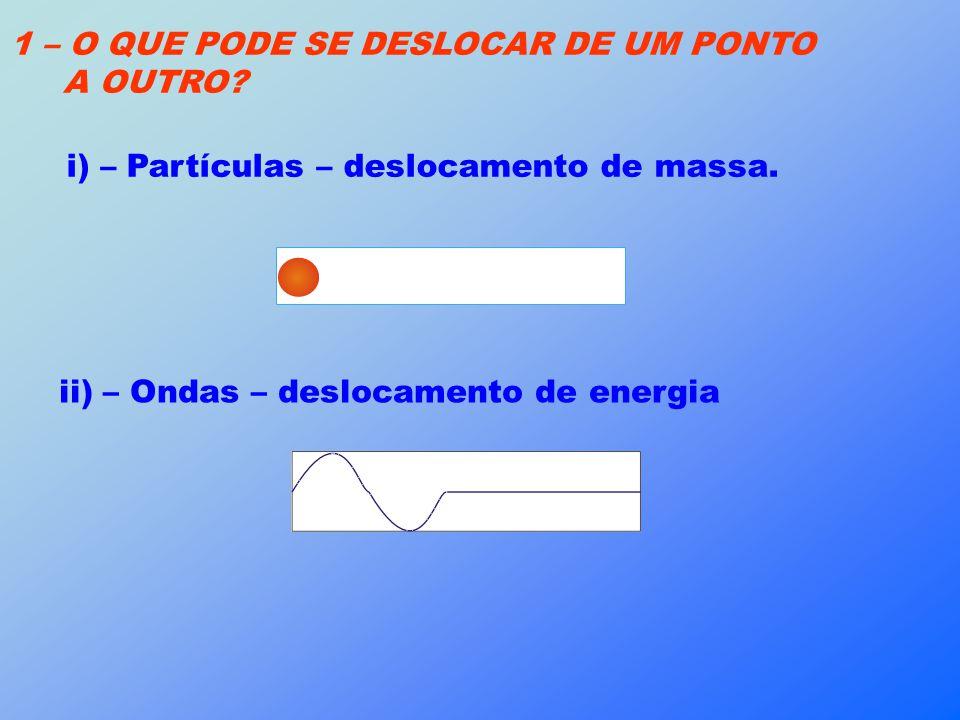 1 – O QUE PODE SE DESLOCAR DE UM PONTO A OUTRO? i) – Partículas – deslocamento de massa. ii) – Ondas – deslocamento de energia