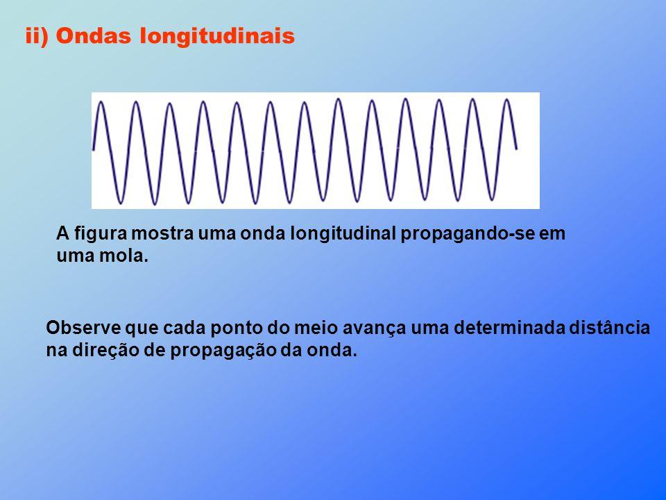 ii) Ondas longitudinais Observe que cada ponto do meio avança uma determinada distância na direção de propagação da onda. A figura mostra uma onda lon