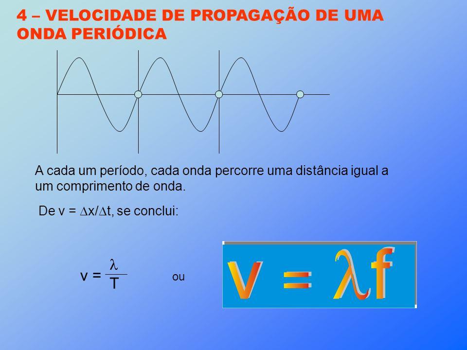 4 – VELOCIDADE DE PROPAGAÇÃO DE UMA ONDA PERIÓDICA A cada um período, cada onda percorre uma distância igual a um comprimento de onda. De v = x/ t, se