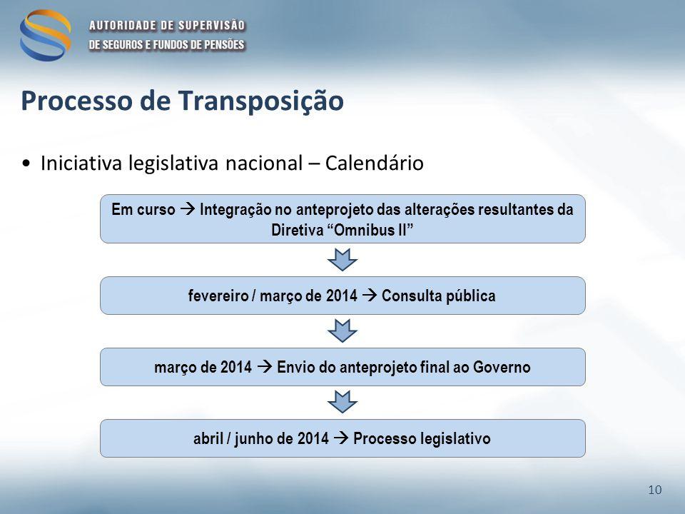 Iniciativa legislativa nacional – Calendário Processo de Transposição Em curso Integração no anteprojeto das alterações resultantes da Diretiva Omnibus II fevereiro / março de 2014 Consulta pública abril / junho de 2014 Processo legislativo março de 2014 Envio do anteprojeto final ao Governo 10