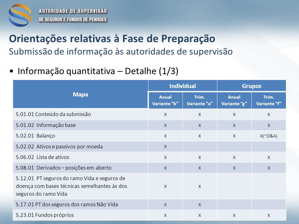 Orientações relativas à Fase de Preparação Submissão de informação às autoridades de supervisão Informação quantitativa – Detalhe (1/3) Mapa IndividualGrupos Anual Variante b Trim.
