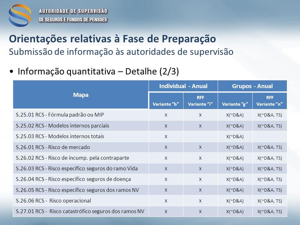 Orientações relativas à Fase de Preparação Submissão de informação às autoridades de supervisão Informação quantitativa – Detalhe (2/3) Mapa Individual - AnualGrupos - Anual Variante b RFF Variante iVariante g RFF Variante n S.25.01 RCS - Fórmula padrão ou MIP XXX(~D&A)X(~D&A, TS) S.25.02 RCS - Modelos internos parciais XXX(~D&A)X(~D&A, TS) S.25.03 RCS - Modelos internos totais XX(~D&A) S.26.01 RCS - Risco de mercado XXX(~D&A)X(~D&A, TS) S.26.02 RCS - Risco de incump.