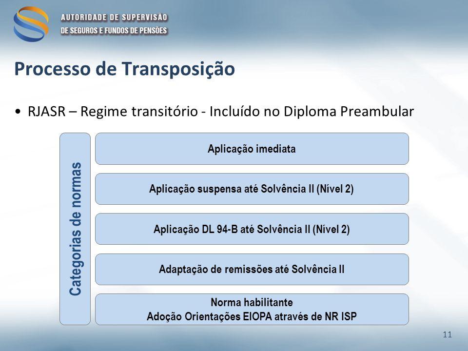 Processo de Transposição RJASR – Regime transitório - Incluído no Diploma Preambular 11 Aplicação suspensa até Solvência II (Nível 2) Aplicação DL 94-B até Solvência II (Nível 2) Adaptação de remissões até Solvência II Aplicação imediata Norma habilitante Adoção Orientações EIOPA através de NR ISP Categorias de normas