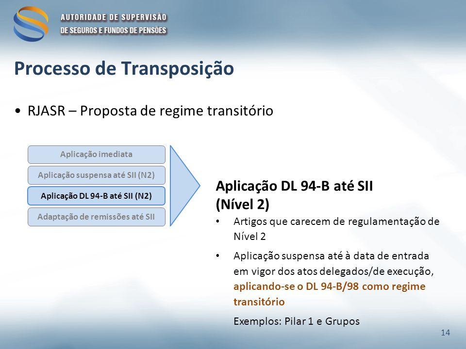 RJASR – Proposta de regime transitório Aplicação suspensa até SII (N2) Aplicação DL 94-B até SII (N2) Aplicação imediata Adaptação de remissões até SII Aplicação DL 94-B até SII (Nível 2) Artigos que carecem de regulamentação de Nível 2 Aplicação suspensa até à data de entrada em vigor dos atos delegados/de execução, aplicando-se o DL 94-B/98 como regime transitório Exemplos: Pilar 1 e Grupos 14 Processo de Transposição